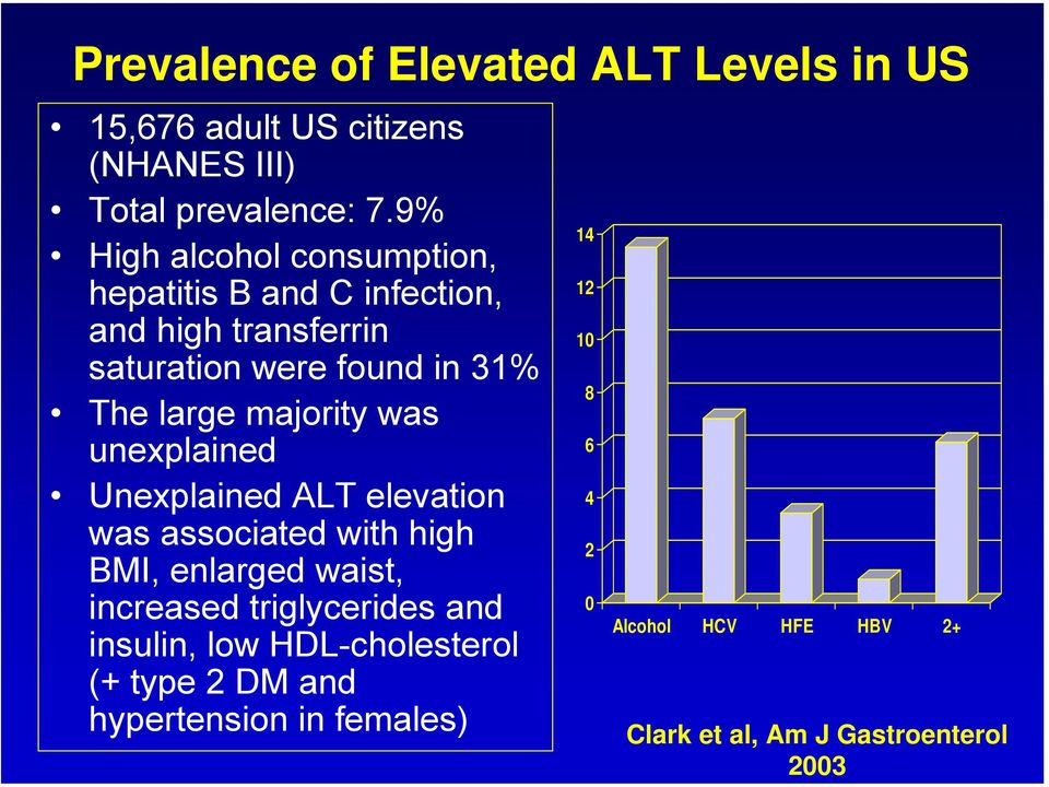 majority was unexplained Unexplained ALT elevation was associated with high BMI, enlarged waist, increased triglycerides