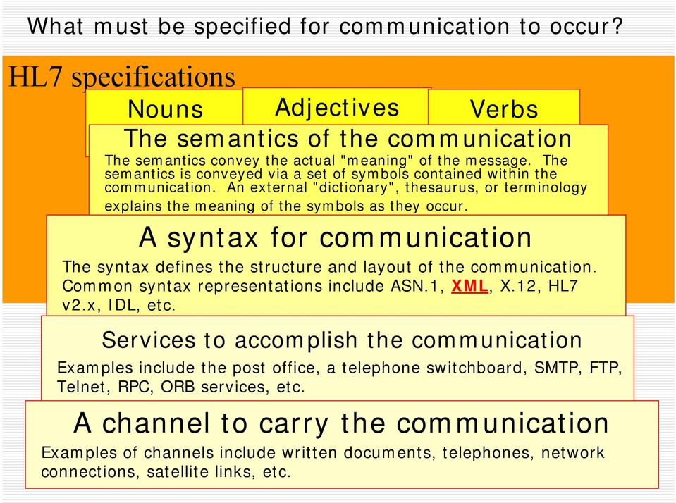 A syntax for communication The syntax defines the structure and layout of the communication. Common syntax representations include ASN.1, XML, X.12, HL7 v2.x, IDL, etc.