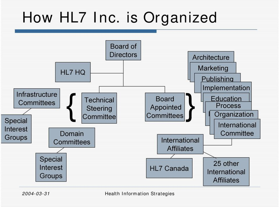 Technical Steering Committee Board of Directors Board Appointed Committees International Affiliates HL7 Canada