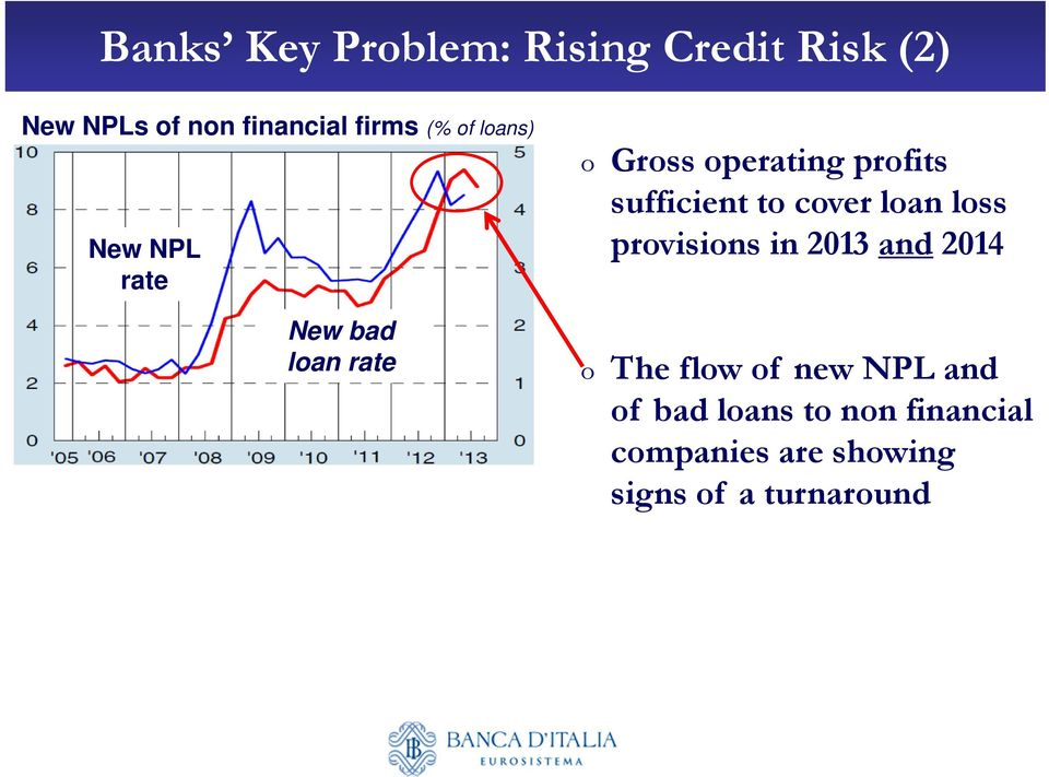 sufficient to cover loan loss provisions in 2013 and 2014 o The flow of new