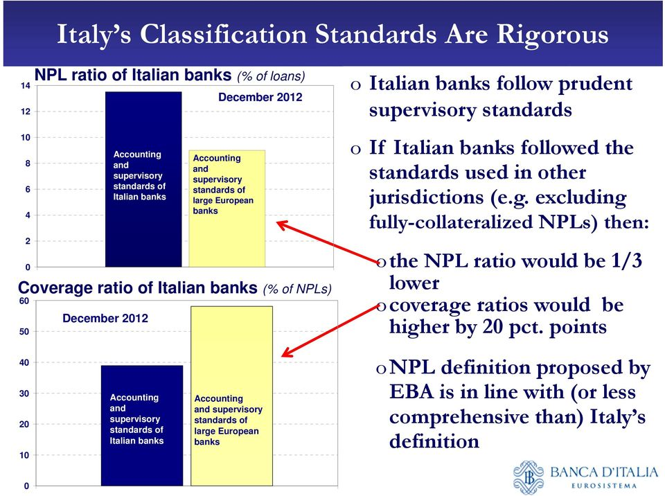 standards used in other jurisdictions (e.g. excluding fully-collateralized NPLs) then: othe NPL ratio would be 1/3 lower ocoverage ratios would be higher by 20 pct.