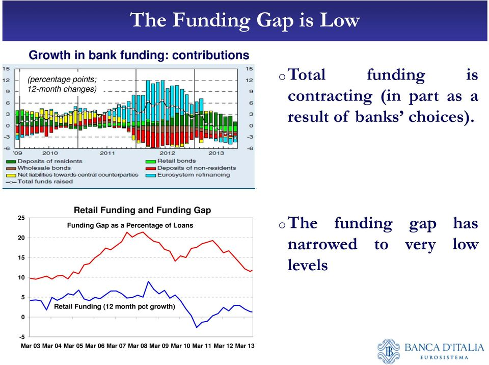 25 20 15 10 Retail Funding and Funding Gap Funding Gap as a Percentage of Loans othe funding gap has