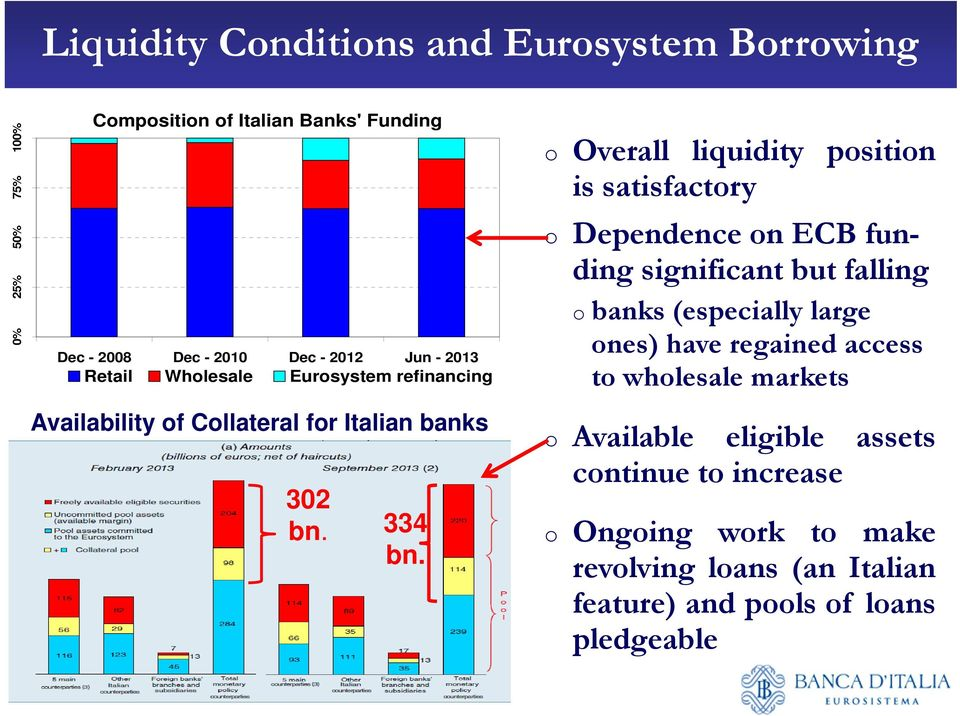 o Overall liquidity position is satisfactory o Dependence on ECB funding significant but falling o banks (especially large ones) have