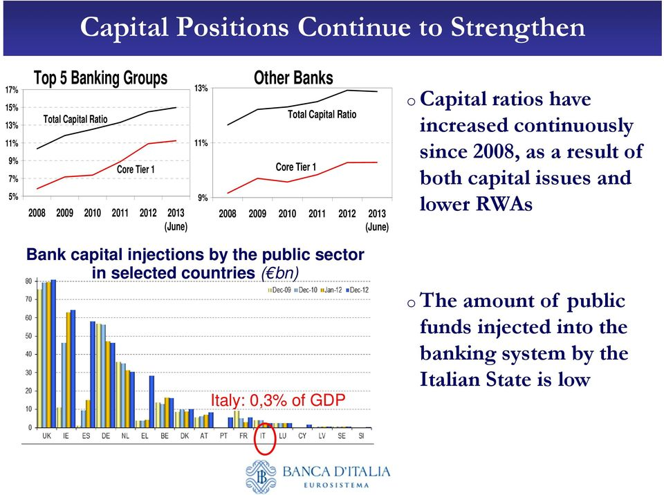have increased continuously since 2008, as a result of both capital issues and lower RWAs Bank capital injections by the public