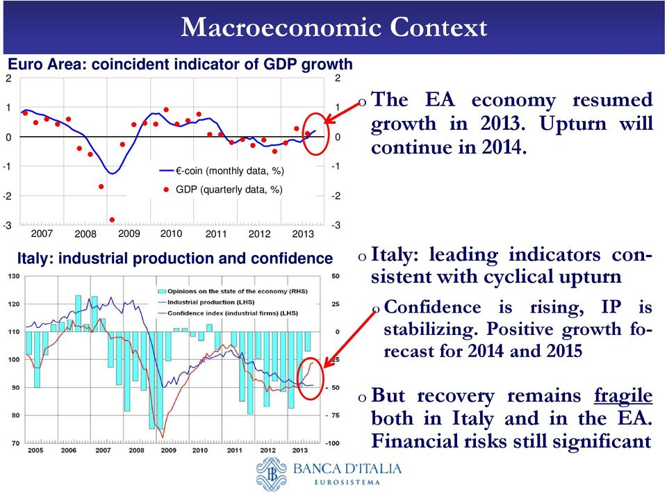 -3-3 2007 2008 2009 2010 2011 2012 2013 Italy: industrial production and confidence o Italy: leading indicators consistent with