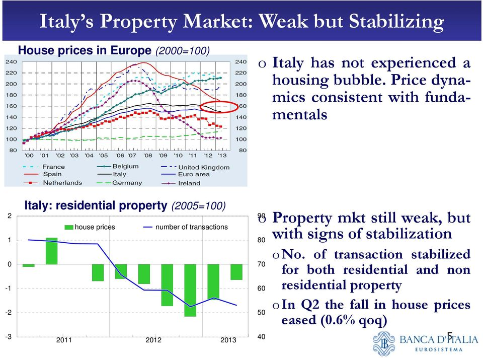 Price dynamics consistent with fundamentals 2 1 0-1 -2-3 Italy: residential property (2005=100) house prices number of