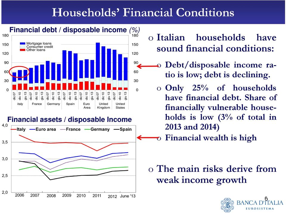 assets / disposable Income 180 150 120 90 60 30 0 o Italian households have sound financial conditions: o Debt/disposable income ratio is low; debt is declining.