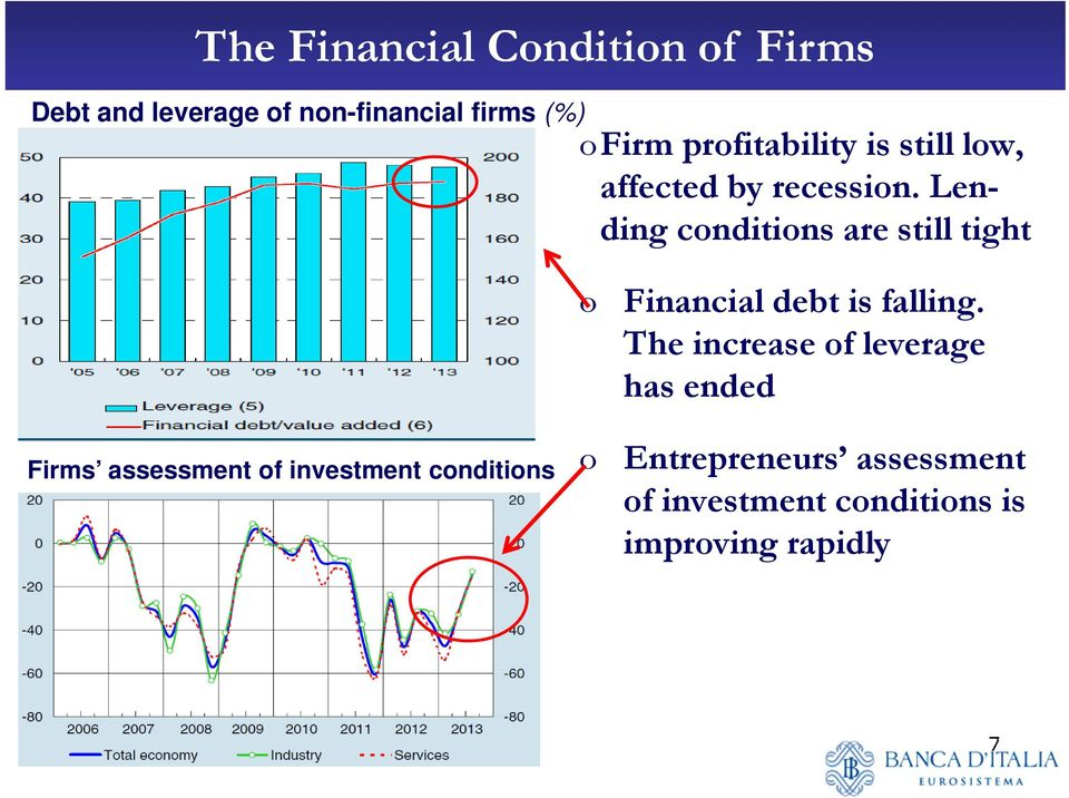 Lending conditions are still tight o Financial debt is falling.