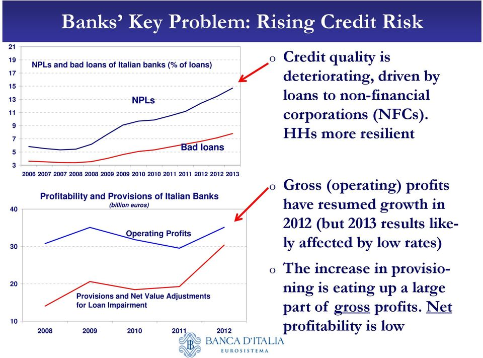 Impairment 2008 2009 2010 2011 2012 o Credit quality is deteriorating, driven by loans to non-financial corporations (NFCs).