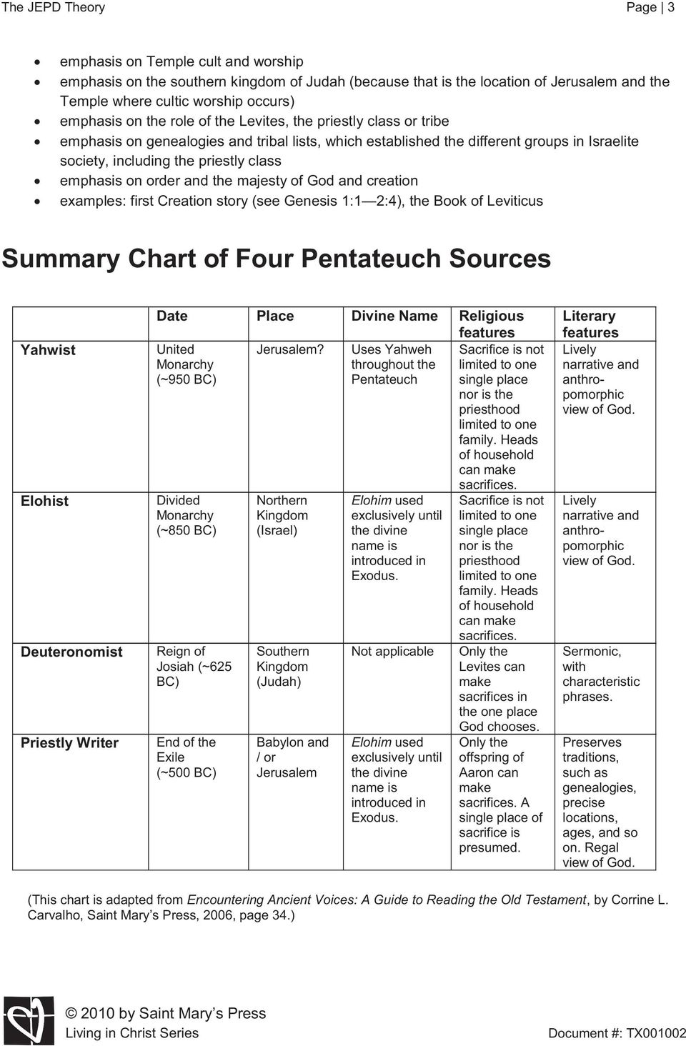 order and the majesty of God and creation examples: first Creation story (see Genesis 1:1 2:4), the Book of Leviticus Summary Chart of Four Pentateuch Sources Yahwist Elohist Deuteronomist Priestly