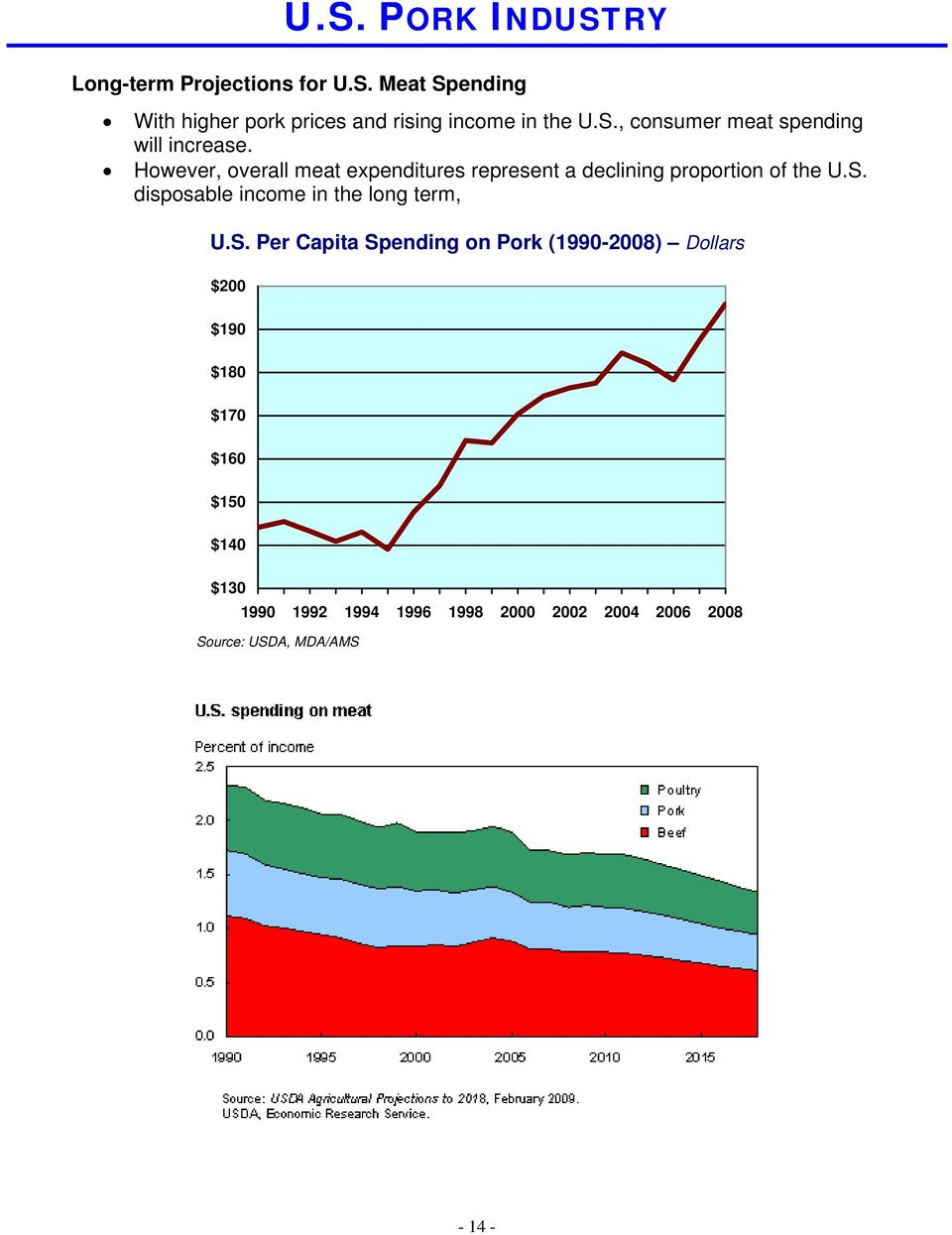 However, overall meat expenditures represent a declining proportion of the U.S.