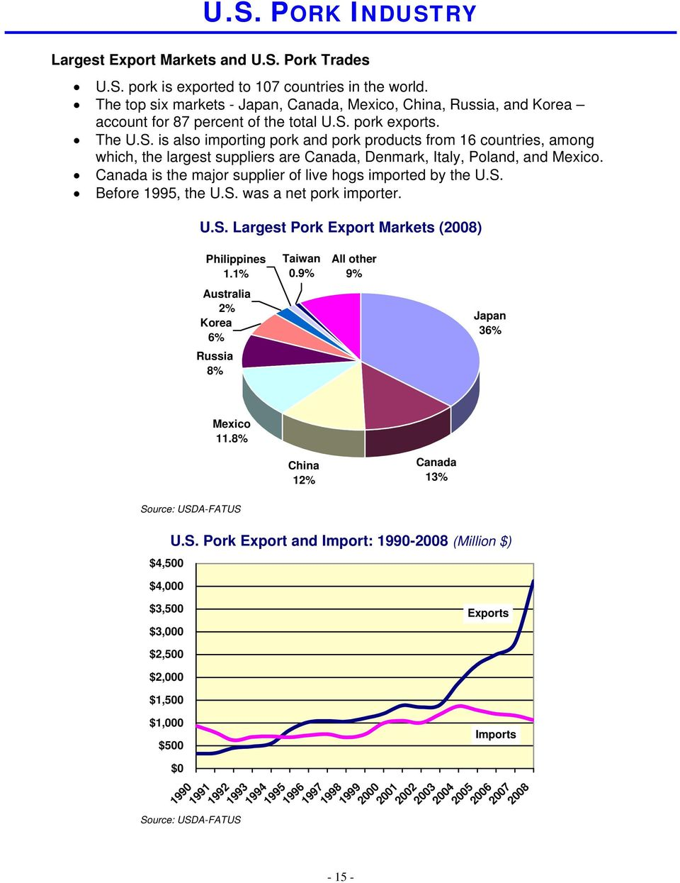 pork exports. The U.S. is also importing pork and pork products from 16 countries, among which, the largest suppliers are Canada, Denmark, Italy, Poland, and Mexico.