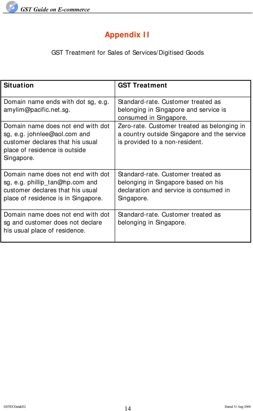 com and customer declares that his usual place of residence is in Singapore. Domain name does not end with dot sg and customer does not declare his usual place of residence.