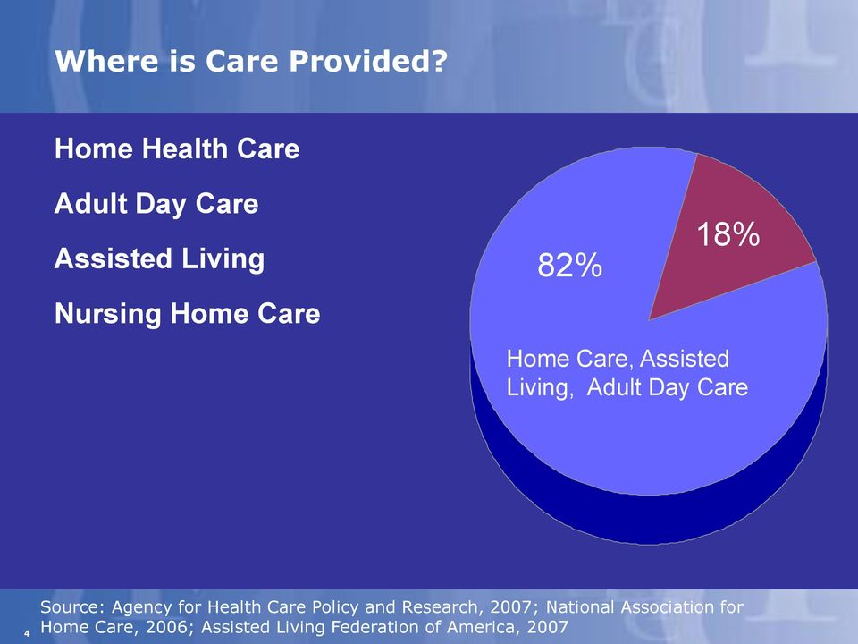18% Home Care, Assisted Living, Adult Day Care 4 Source: Agency for