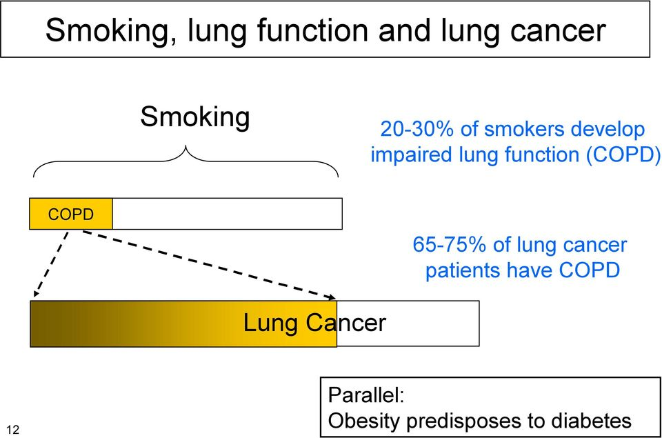 (COPD) COPD 65-75% of lung cancer patients have