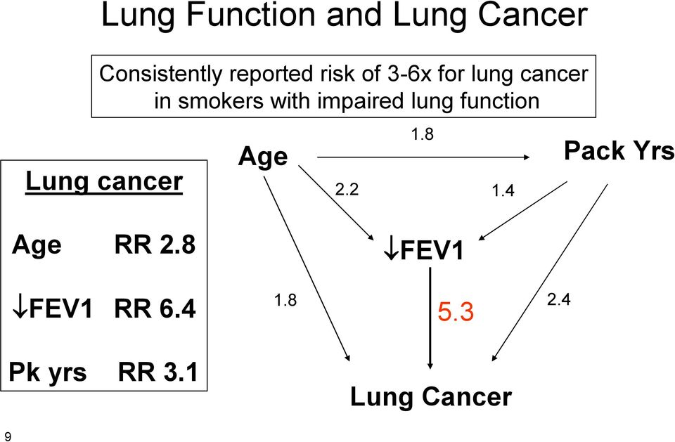 lung function Lung cancer Age 1.8 2.2 1.
