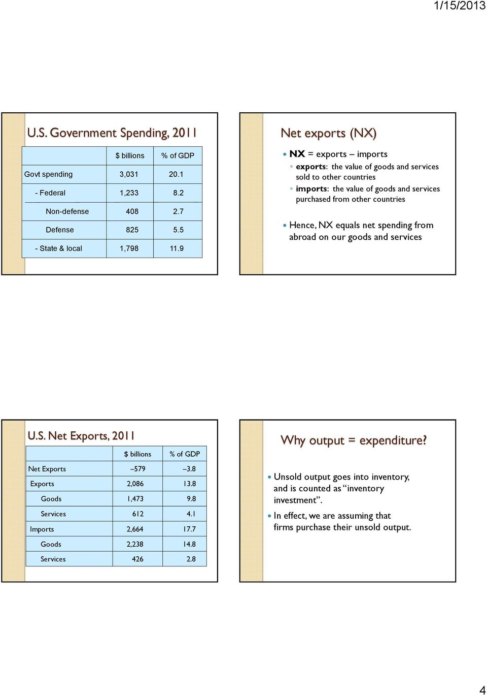 spending from abroad on our goods and services U.S. Net Exports, 2011 $ billions % of GDP Net Exports 579 3.8 Exports 2,086 13.8 Goods 1,473 9.8 Services 612 4.1 Imports 2,664 17.