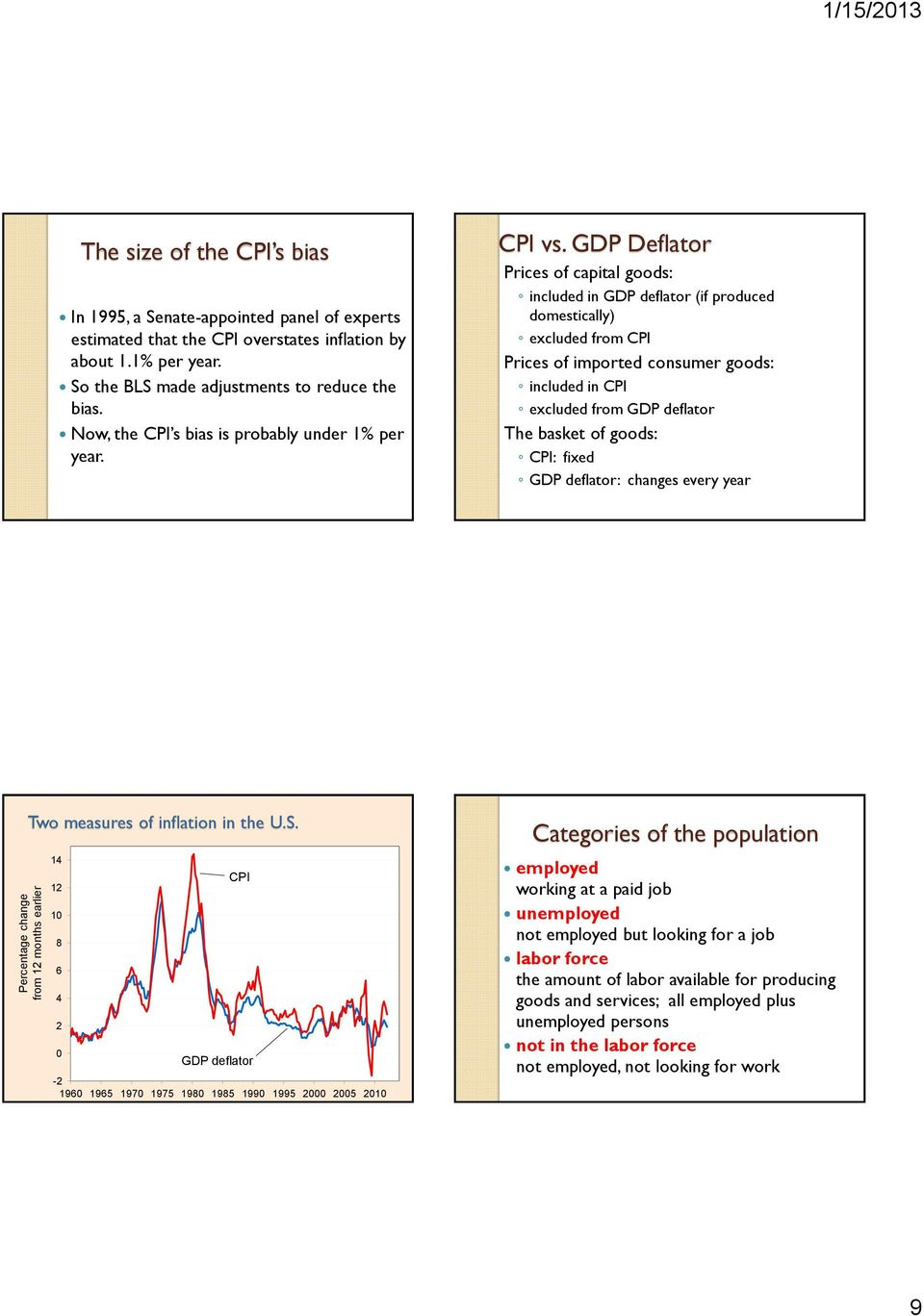 GDP Deflator Prices of capital goods: included in GDP deflator (if produced domestically) excluded from CPI Prices of imported consumer goods: included in CPI excluded from GDP deflator The basket of