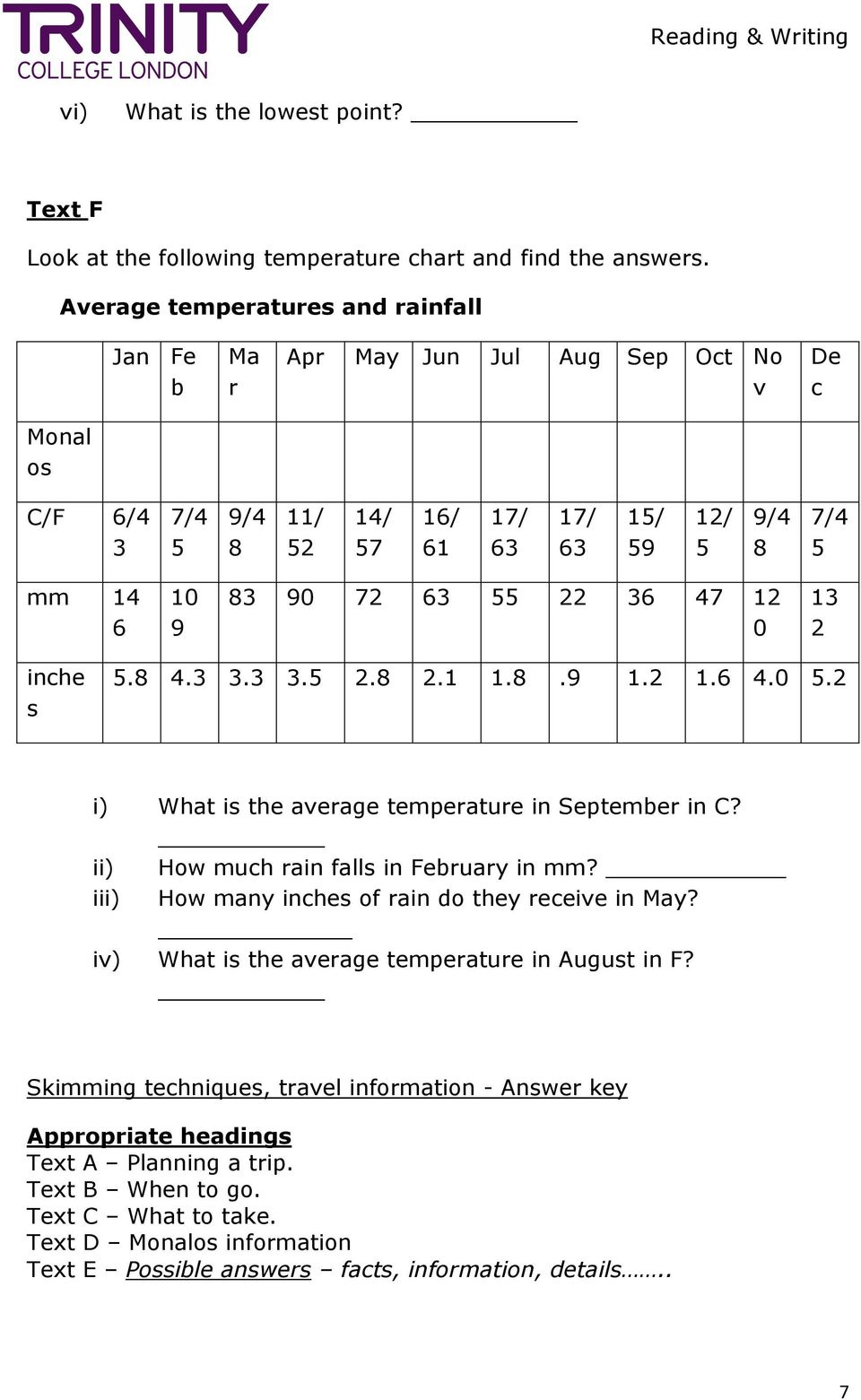 63 55 22 36 47 12 0 13 2 inche s 5.8 4.3 3.3 3.5 2.8 2.1 1.8.9 1.2 1.6 4.0 5.2 i) What is the average temperature in September in C? ii) How much rain falls in February in mm?