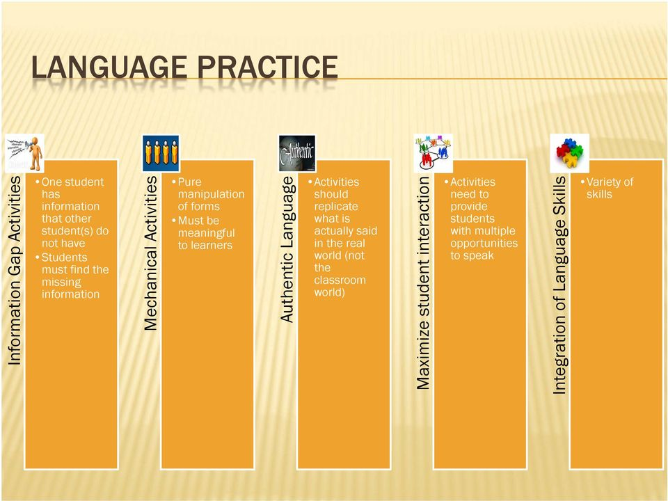 Language Activities should replicate what is actually said in the real world (not the classroom world) Maximize student