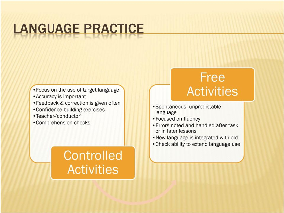 Activities Free Activities Spontaneous, unpredictable language Focused on fluency Errors noted and