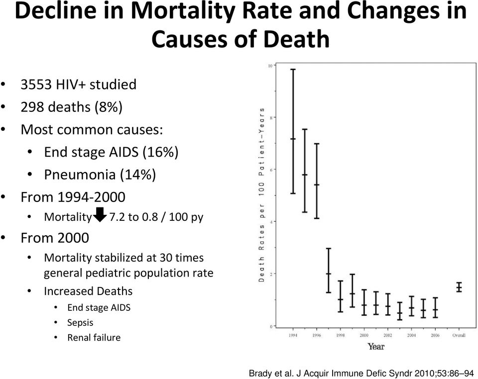 8 / 100 py From 2000 Mortality stabilized at 30 times general pediatric population rate