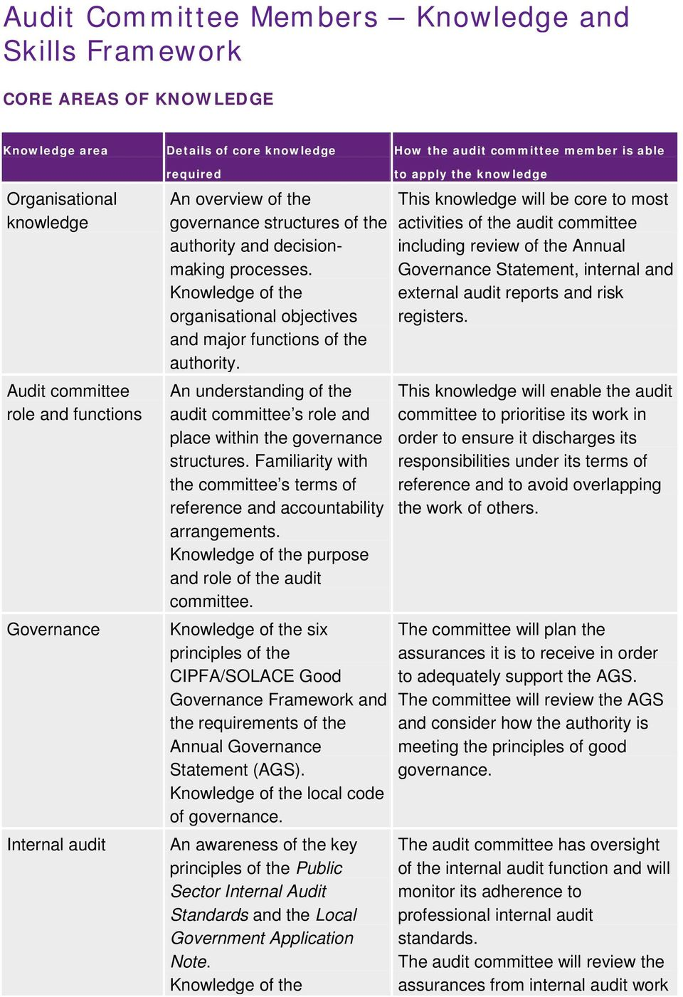An understanding of the audit committee s role and place within the governance structures. Familiarity with the committee s terms of reference and accountability arrangements.