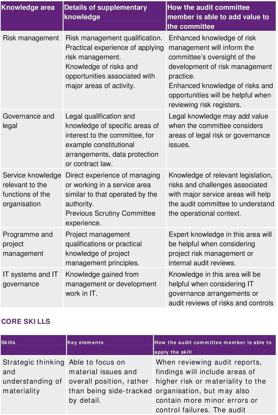 Governance and legal Service knowledge relevant to the functions of the organisation Programme and project management IT systems and IT governance CORE SKILLS Legal qualification and knowledge of