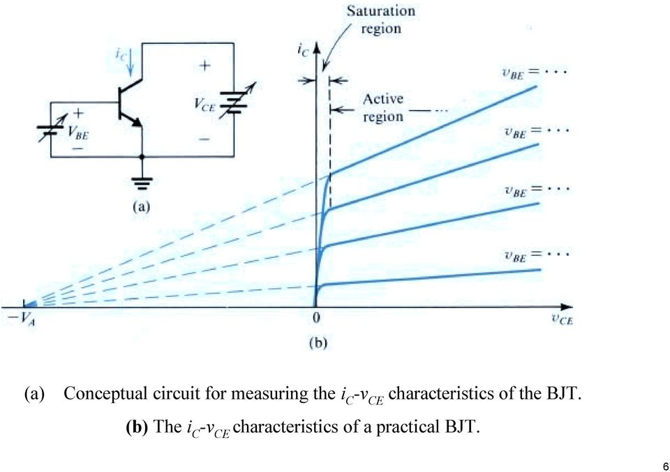 characteristics of the BJT.