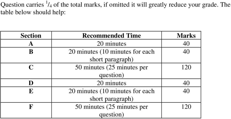 minutes for each 40 short paragraph) C 50 minutes (25 minutes per 120 question) D 20 minutes