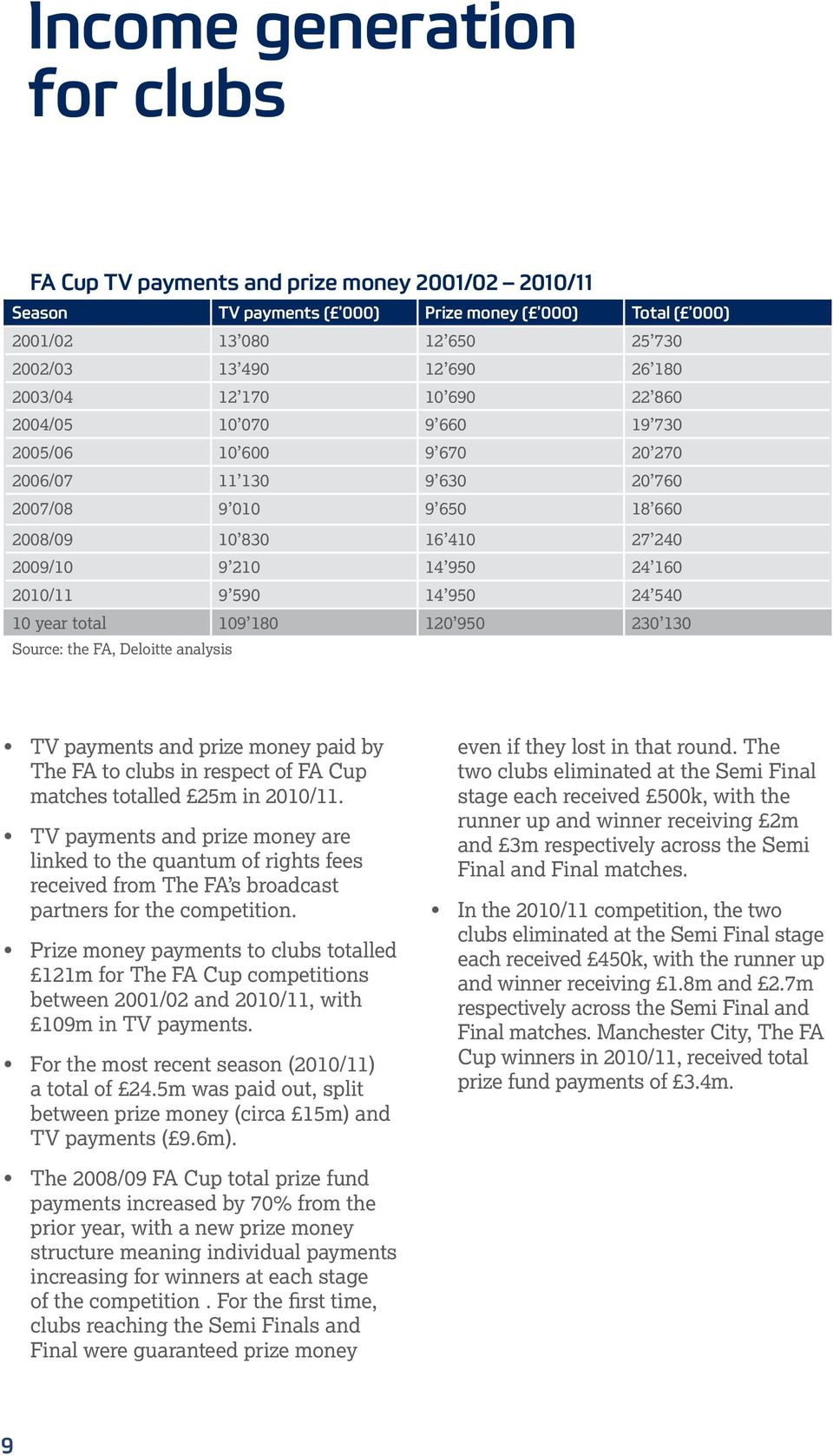 2010/11 9 590 14 950 24 540 10 year total 109 180 120 950 230 130 Source: the FA, Deloitte analysis TV payments and prize money paid by The FA to clubs in respect of FA Cup matches totalled 25m in