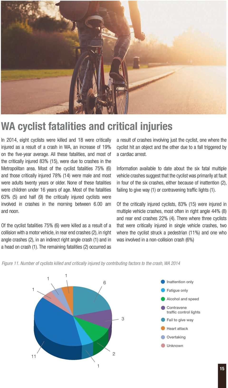 Most of the cyclist fatalities 75% (6) and those critically injured 78% (4) were male and most were adults twenty years or older. None of these fatalities were children under 6 years of age.