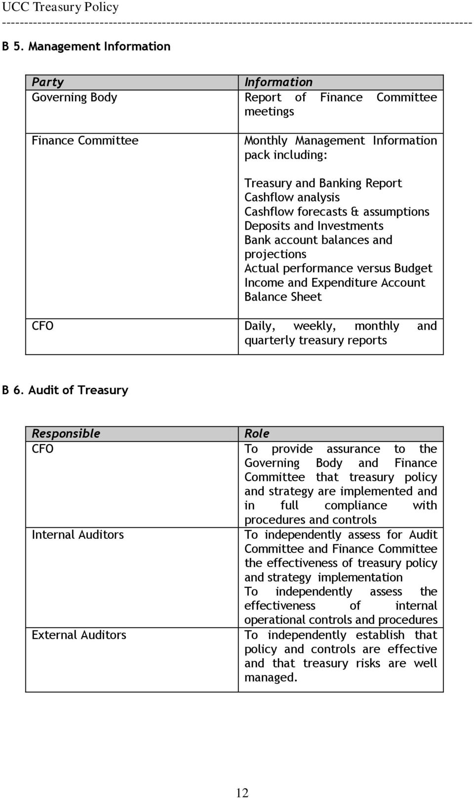 weekly, monthly and quarterly treasury reports B 6.