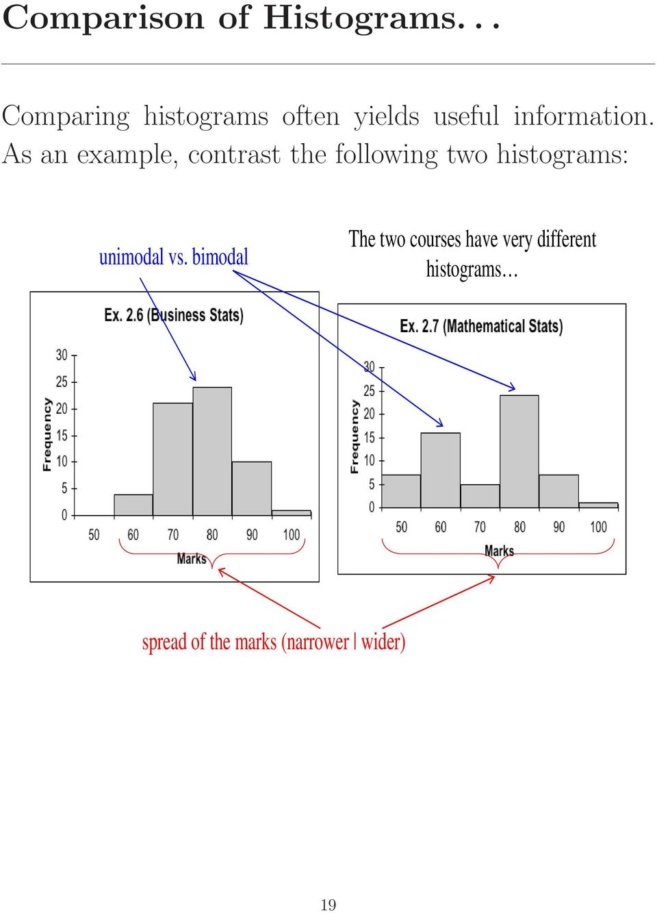As an example, contrast the following two histograms: