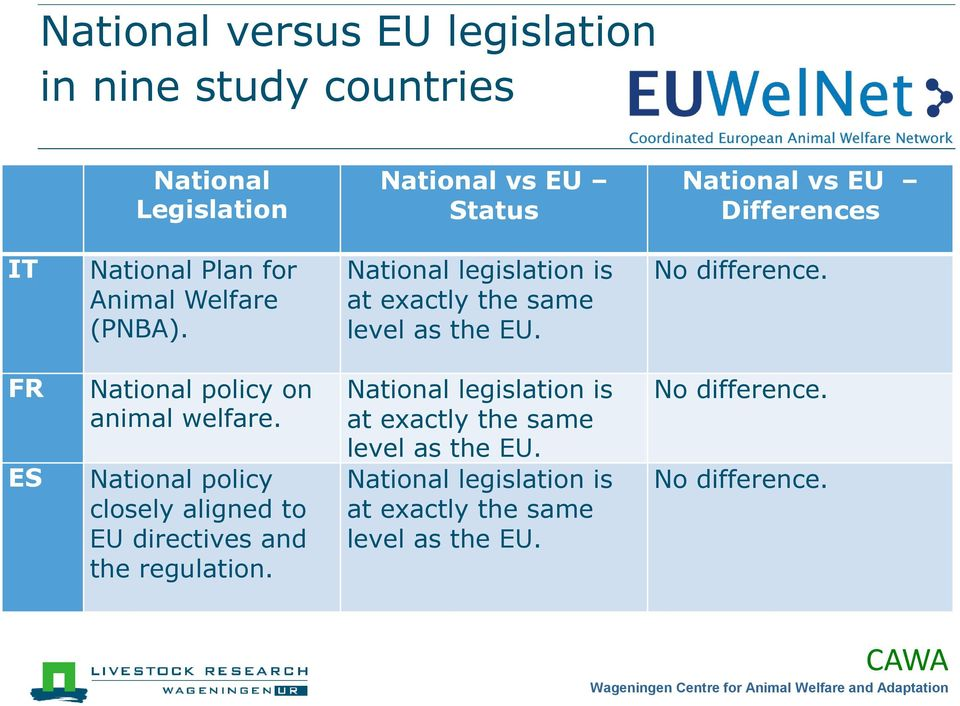 FR ES National policy on animal welfare. National policy closely aligned to EU directives and the regulation.