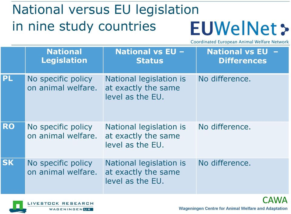 No difference. RO No specific policy on animal welfare. National legislation is at exactly the same level as the EU.