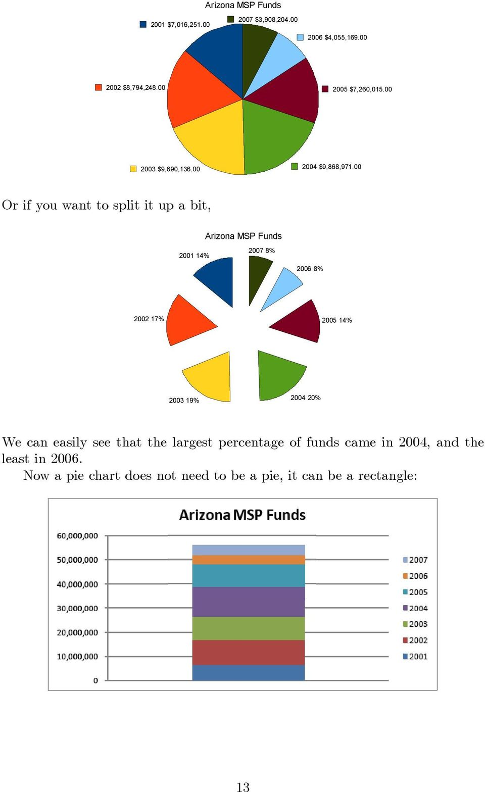 00 Or if you want to split it up a bit, Arizona MSP Funds 2001 14% 2007 8% 2006 8% 2002 17% 2005 14% 2003