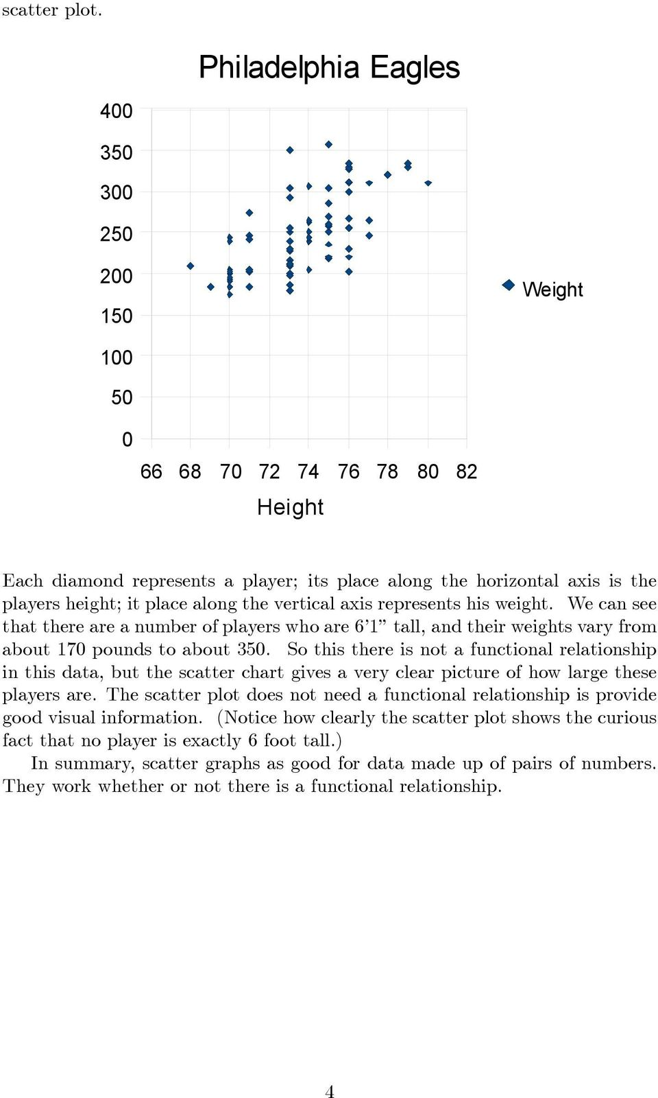 place along the vertical axis represents his weight. We can see that there are a number of players who are 6 1 tall, and their weights vary from about 170 pounds to about 350.