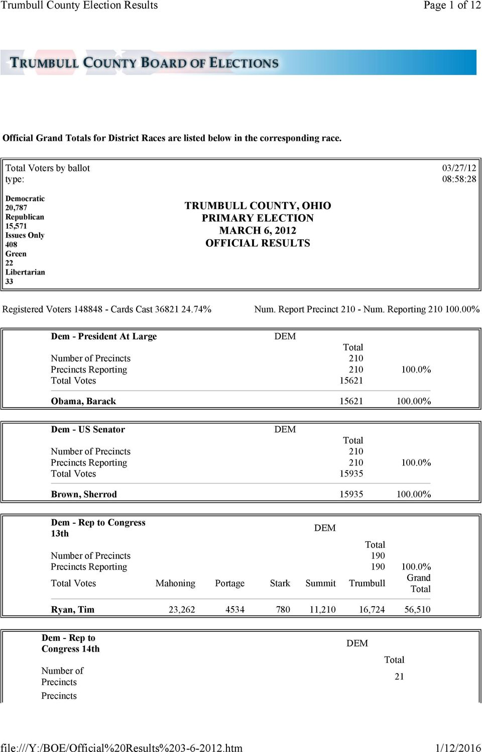 OFFICIAL RESULTS Registered Voters 148848 - Cards Cast 36821 24.74% Num. Report Precinct 210 - Num. Reporting 210 100.