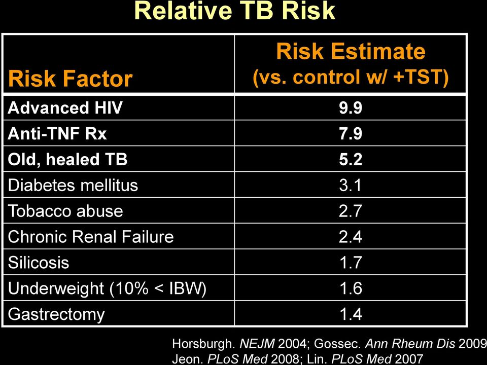 control w/ +TST) Advanced HIV 9.9 Anti-TNF Rx 7.9 Old, healed TB 5.