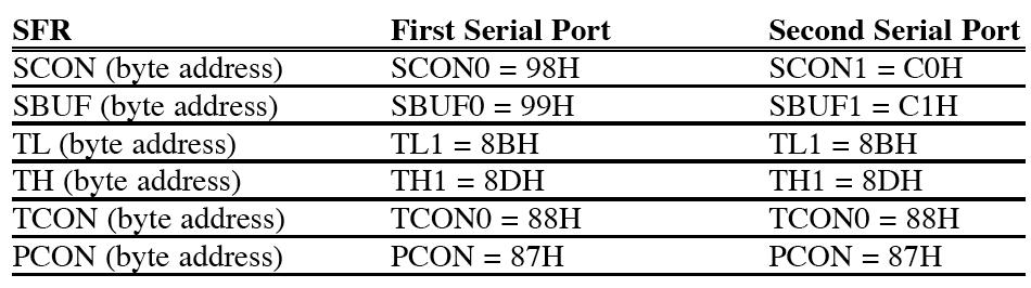 SECOND PORT 28 Second serial port So far, all of our discussions are about the first serial port (serial port 0) TXD P3.1, RXD P3.
