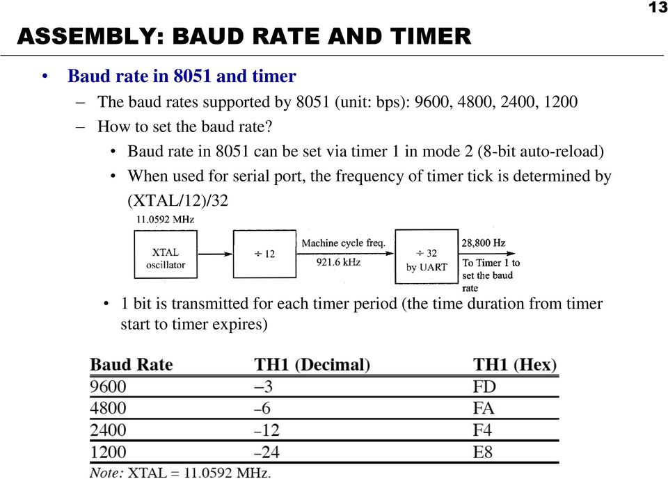 Baud rate in 8051 can be set via timer 1 in mode 2 (8-bit auto-reload) When used for serial port, the