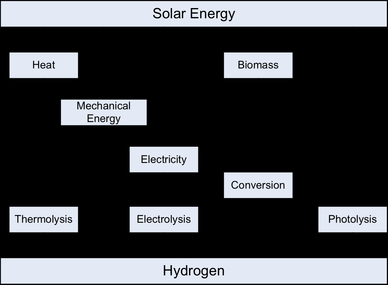 The Hydrogen Economy Summarize the renewable paths to H 2