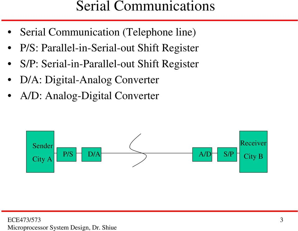 Serial-in-Parallel-out Shift Register D/A: Digital-Analog