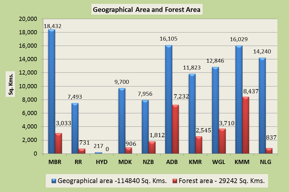 Geographical Area and Forest Area, 2013-14 Social Forestry The Government has launched a massive people s movement involving general public and farmers in a big way to increase tree cover outside