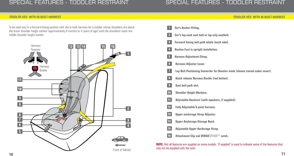1 2 Car's Anchor Fitting. Car s lap-sash seat belt or lap only seatbelt. Harness Tongues 12 13 14 15 16 1 3 4 5 Forward Facing belt path labels (each side). Recline Foot in upright installation.