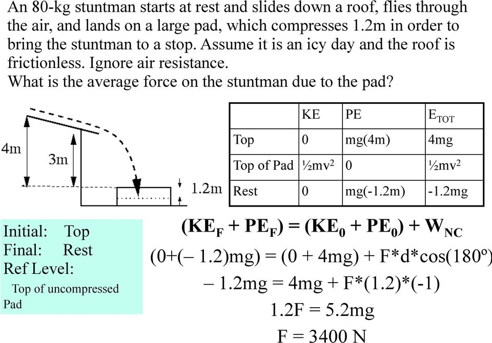 What is the average force on the stuntman due to the pad? KE PE E TOT Top 0 mg(4m) 4mg Top of Pad ½mv 2 0 ½mv 2 Rest 0 mg(-1.2m) -1.