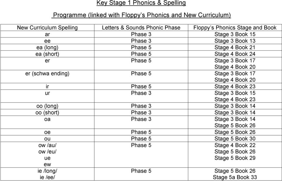 oo (long) Phase 3 Stage 3 Book 14 oo (short) Phase 3 Stage 3 Book 14 oa Phase 3 Stage 3 Book 14 Stage 5 Book 26 oe Phase 5 Stage 5 Book 26 ou Phase