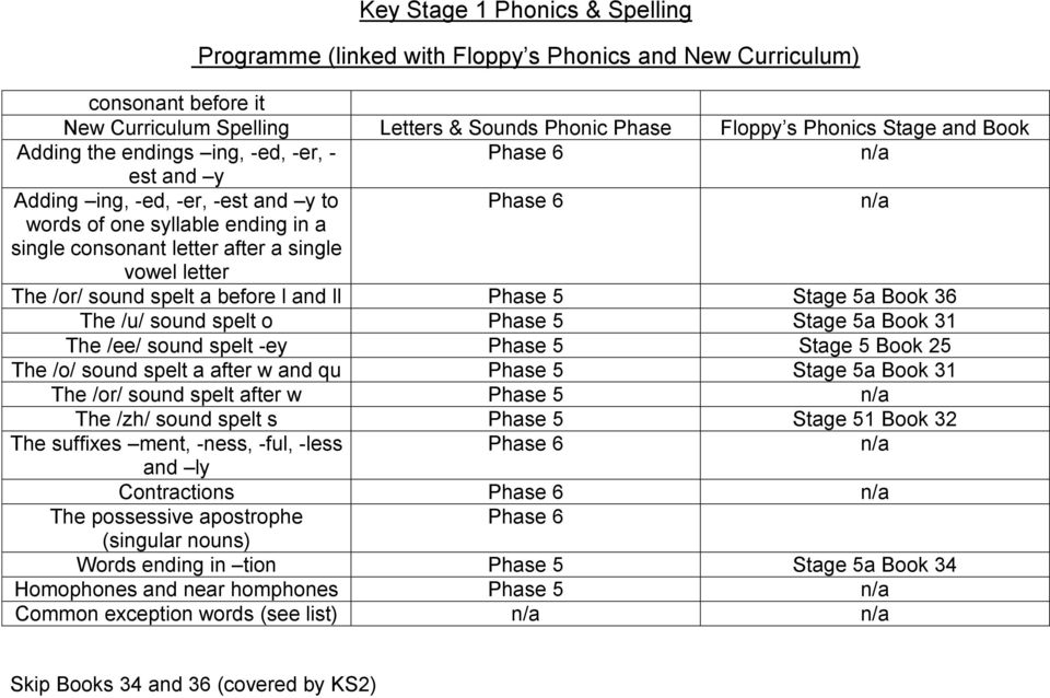 w and qu Phase 5 Stage 5a Book 31 The /or/ sound spelt after w Phase 5 The /zh/ sound spelt s Phase 5 Stage 51 Book 32 The suffixes ment, -ness, -ful, -less and ly Contractions The