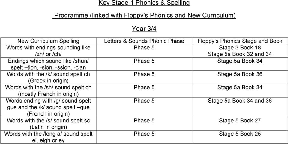 Phase 5 Stage 5a Book 34 (mostly French in origin) Words ending with /g/ sound spelt Phase 5 Stage 5a Book 34 and 36 gue and the /k/ sound spelt que